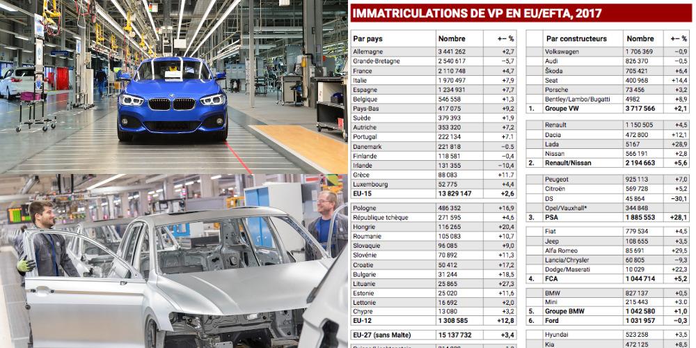 LE MARCHÉ AUTOMOBILE EUROPÉEN AU SEPTIÈME CIEL EN 2017